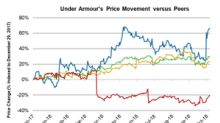Under Armour: Stifel and Piper Jaffray's Target Price Revisions