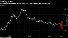 Euro Slumps to Lowest Since 2017 With Economic Woes in Focus