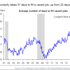 It's never been harder to fill a job in America