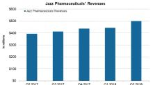 How Did Jazz Pharmaceuticals Perform in the Second Quarter?