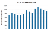 Why CLF Stock Is Rising despite Declining US Steel Prices