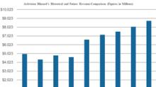 Activision Blizzard's Revenues Estimated to Rise 5% in 2018