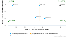 National Express Group Plc breached its 50 day moving average in a Bearish Manner : NEX-GB : November 22, 2017