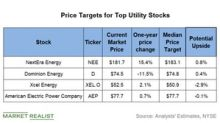 NEE, AEP, XEL, and D: Analysts' Target Prices
