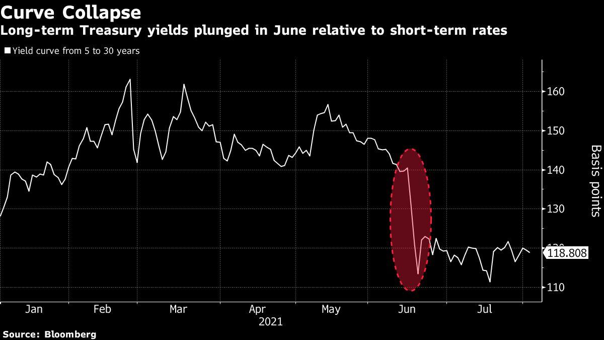 Hedge Fund Alphadyne Loses $1.5 Billion in Short Squeeze
