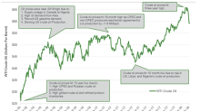 Will Crude Oil Futures Recover from a 7-Week Low?