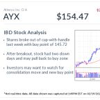AYX Stock, IBD Stock Of The Day, Makes Sense, And Money, From Big Data