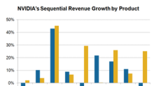 Behind NVIDIA's Product Revenues