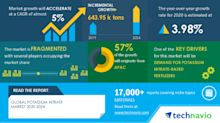 COVID-19 Impact and Recovery Analysis- Potassium Nitrate Market 2020-2024 | Demand For Potassium Nitrate-based Fertilizers to Boost Growth | Technavio