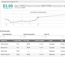 Tetra Technologies' 4Q Earnings Surpass Estimates; Street Sees 15% Upside
