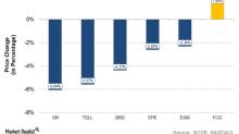 Upstream Losses: SN, TELL, BBG, EPE, and EXXI