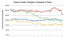 Analyzing Flowers Foods' Valuation and Dividend Yield