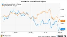 Better Buy: Philip Morris International Inc (PMI) vs. Pepsi (PEP)