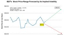 What's EQT's Stock Price Forecast ahead of Q2 Earnings?