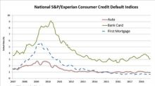 S&P/Experian Consumer Credit Default Indices Show Composite Default Rate Remains Stable In October 2018