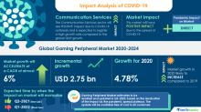 Gaming Peripheral Market with Analysis Highlights the Impact of COVID-19 2020-2024 | Rising Popularity of E-sports to Boost the Market Growth | Technavio