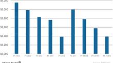Windstream Holdings Stock Rose on Revenue Beat