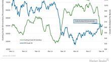 Cushing Inventories Increased 23% in the Last 4 Weeks
