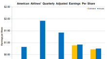 American Airlines Stock Falls Due to Fuel Price Worries