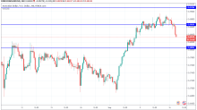AUD/USD, NZD/USD, USD/CNY – Asian Session Daily Forecast