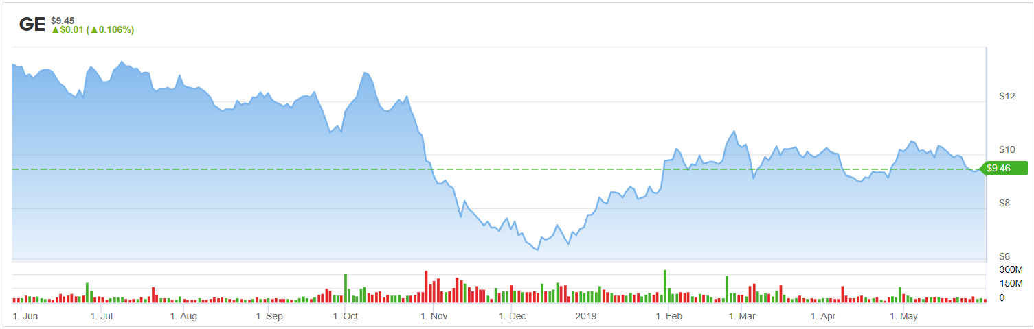 32ebf86d General Electric Stock Is Still Poised for a Comeback