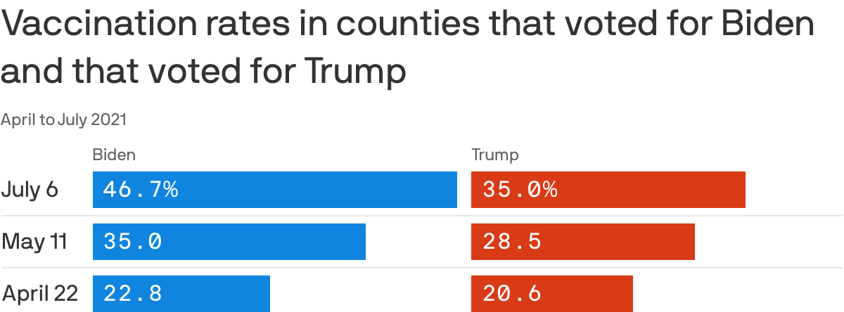 Counties that voted for Trump are falling even further behind on COVID vaccination rates