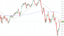 IBB is up Over 5%, But the Market May Retest its Lows