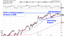 AT&T's Breakout Level to Watch