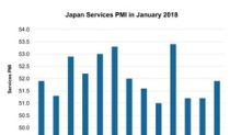 How the Japan Services PMI Trended in January 2018