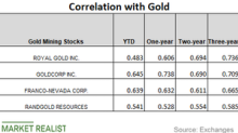Which Precious Metal Miners Are Strongly Correlated to Gold?