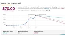 GameStop Trading Slightly Lower Today, Despite Impressive Q1 Results
