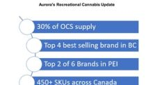 Does Aurora Think Recreational Cannabis Sales Lived Up to Hype?