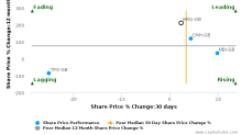 Melrose Industries Plc breached its 50 day moving average in a Bearish Manner : MRO-GB : May 22, 2017