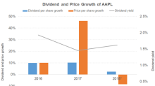 What Could Drive Apple's Dividends?