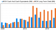 McKesson Stock Is Believed To Be Fairly Valued