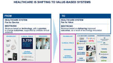 Medtronic's New Partnership to Deliver Value-Based Healthcare