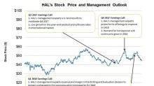 What Are Halliburton's Estimates for Q2 2018 and Beyond?