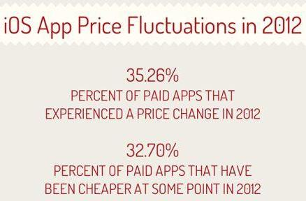 Report: 35 percent of paid apps dropped prices in 2012