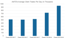 What Drove TD Ameritrade's Second-Quarter Performance?