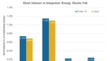 Has Short Interest in XOM, CVX, RDS.A, and BP Plunged?