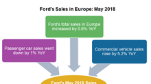 Ford's European Sales Saw Minor Strength in May