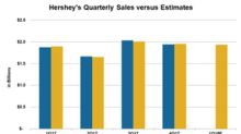 Could Hershey Surpass Analysts' 1Q18 Sales Expectations?