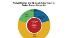 Tsakos Energy Navigation Has a 'Buy' Rating