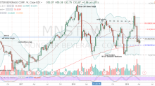 Wait For This One Signal Before Going Long Monster Beverage Stock
