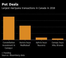 Cannabis Deals Reach $8 Billion on Eve of Canadian Legalization