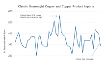 What's the Wild Card for Copper Prices in 2018?