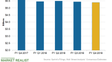 Sprint's Wireless Service Revenue Growth in Q4