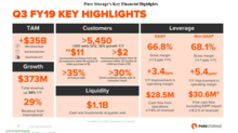 What Drove Pure Storage's Revenue in Q3