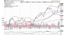 3 Big Stock Charts for Monday: Bank of America Corp (BAC), Bristol-Myers Squibb Co (BMY) and Advance Auto Parts, Inc. (AAP)