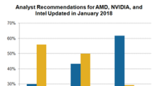 Inside AMD's Growth Potential: Why Some Analysts Remain Skeptical